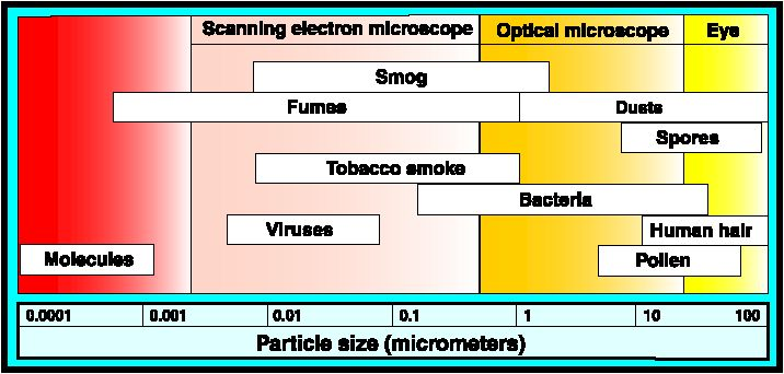 Common air contaminants and their relative sizes
