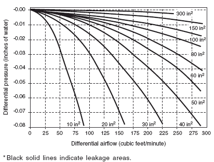 Empirical relation between differential airflow, differential pressure, and negative pressure isolation room leakage areas